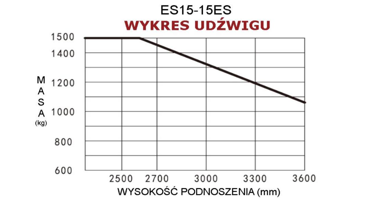 Wykres udzwigu es15 15es