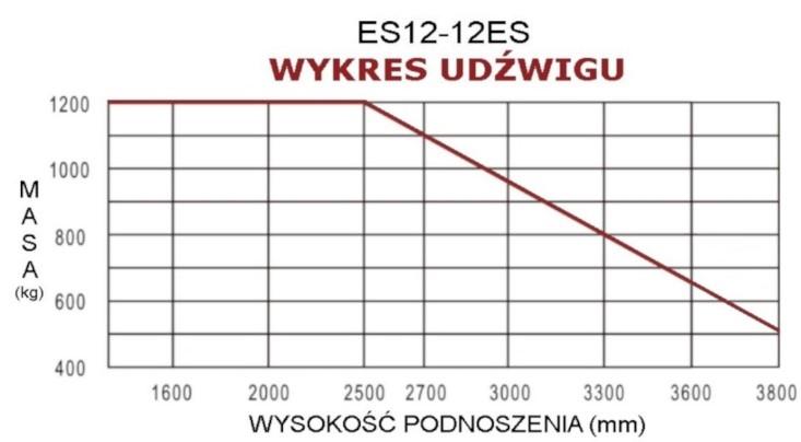 Elektryczny wózek masztowy ES12 12ES