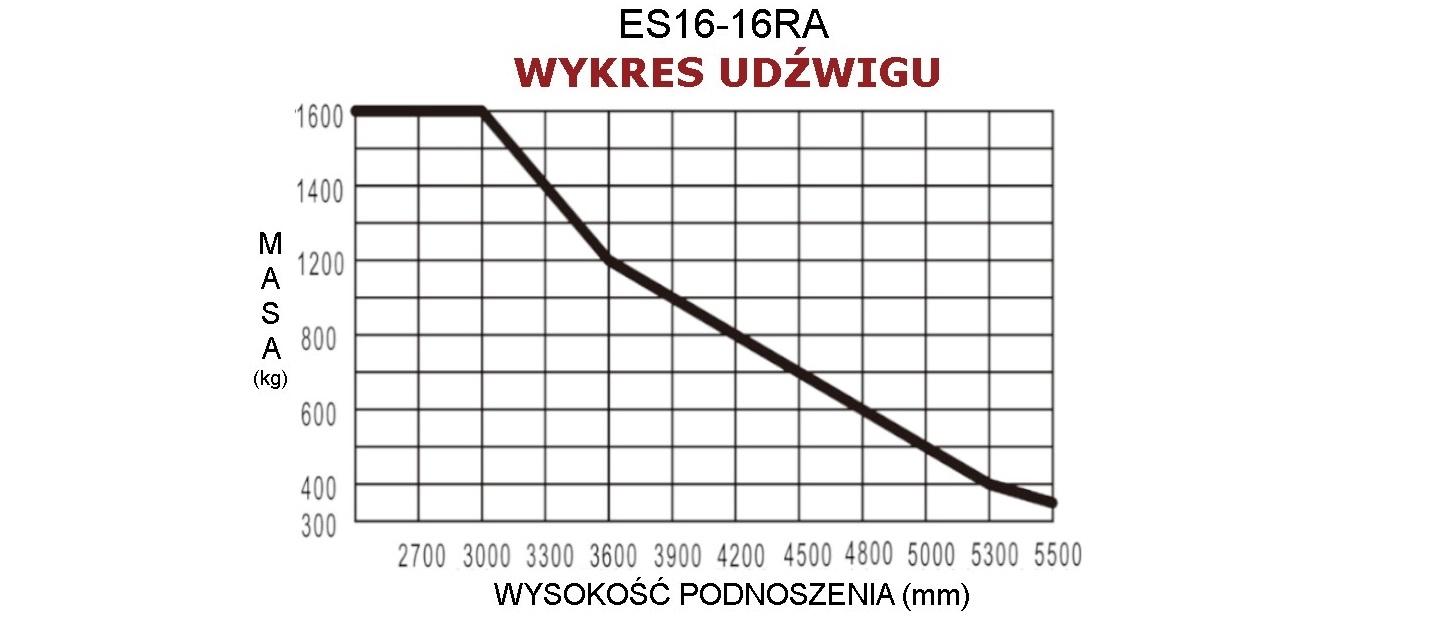 Wykres udźwigu