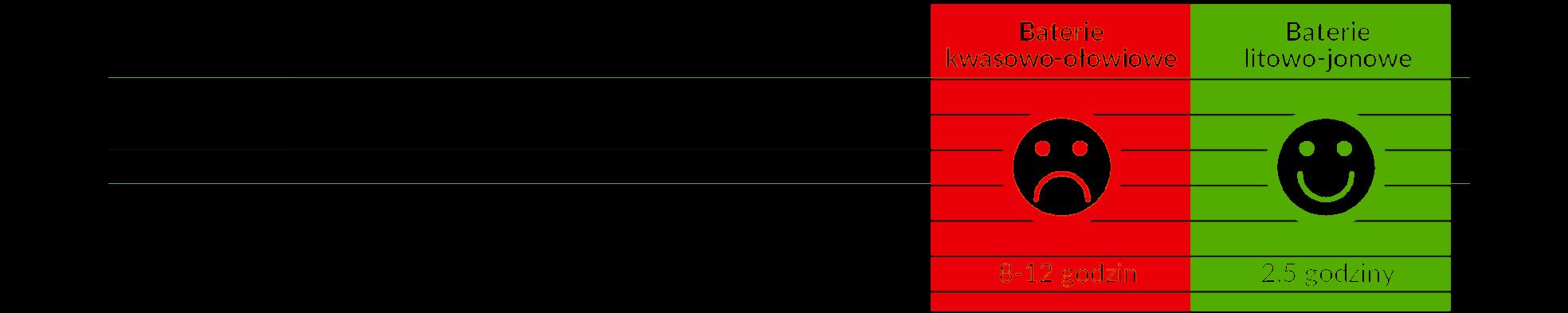 Porównanie baterii w wózku widłowym